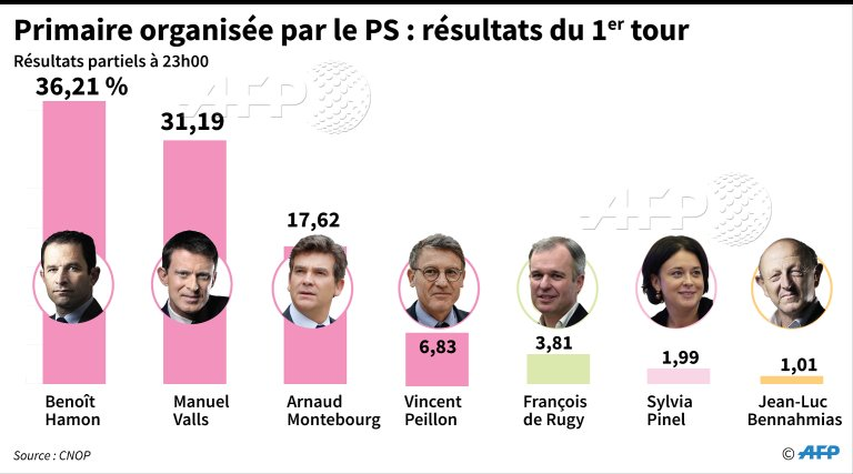 EODE - ELECTIONS france primaires gauche III infographies (2017 01 23) FR (7)
