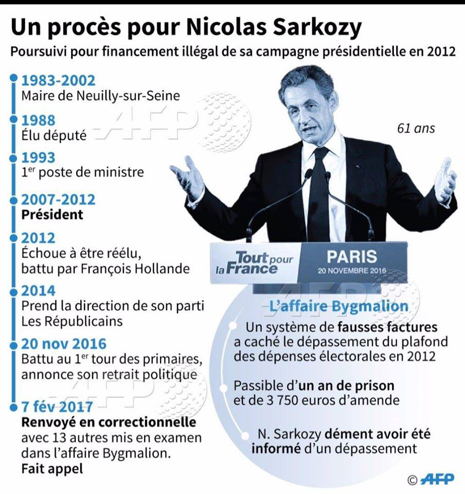 # LES AFFAIRES DE SARKOZY - VERS LA CASE PRISON