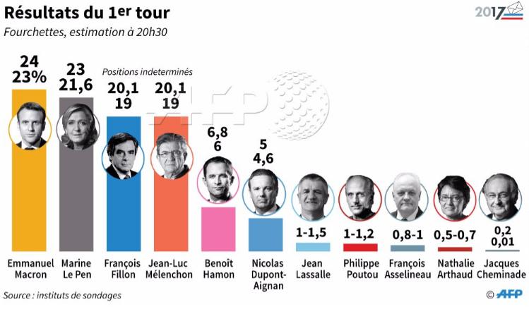 election presidentielle francaise 2017