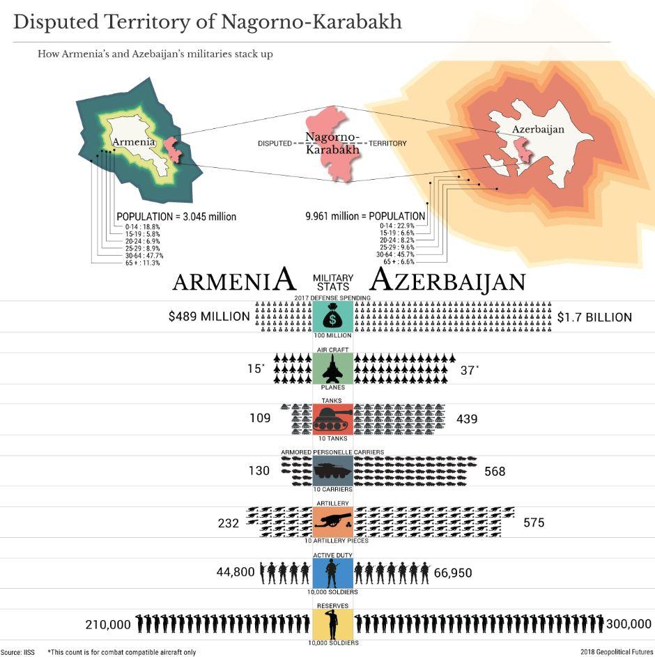 ART.COMPL.GEOPOL - Nagorno-karabagh   II infographie gpf (2018 05 21) FR