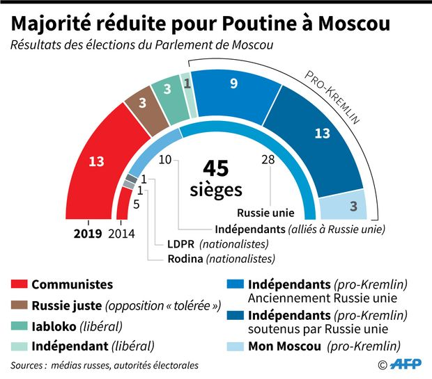 LM.GEOPOL - Russie elections locales (2019 09 11) FR (3)